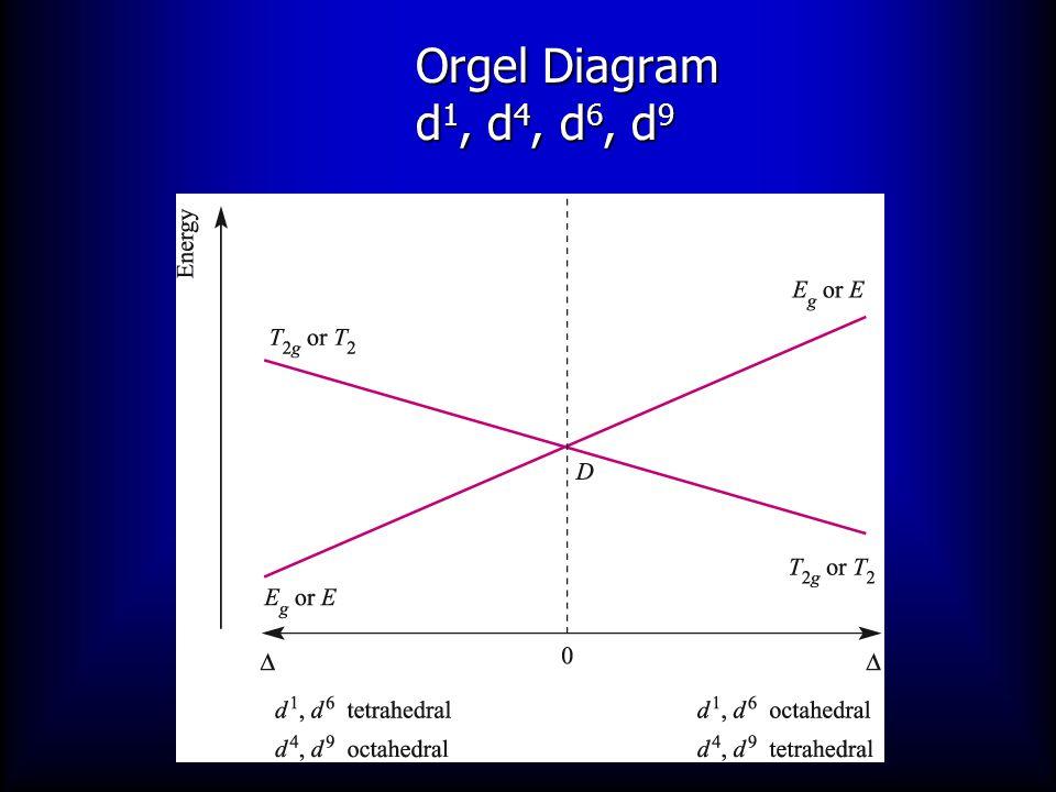 Orgel Diagram d 2, d 3, d 7, d 8