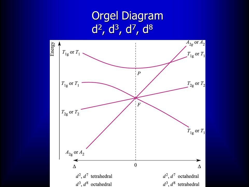 Correlation Diagrams