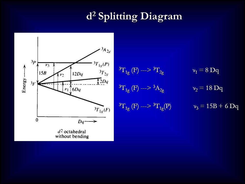 d 2 Splitting Diagram 3 T 1g (F) ---> 3 T 2g ν 1 = 8 Dq 3 T 1g (F) ---> 3 A 2g ν 2 = 18 Dq 3 T 1g (F) ---> 3 T 1g (P) ν 3 = 15B + 6 Dq