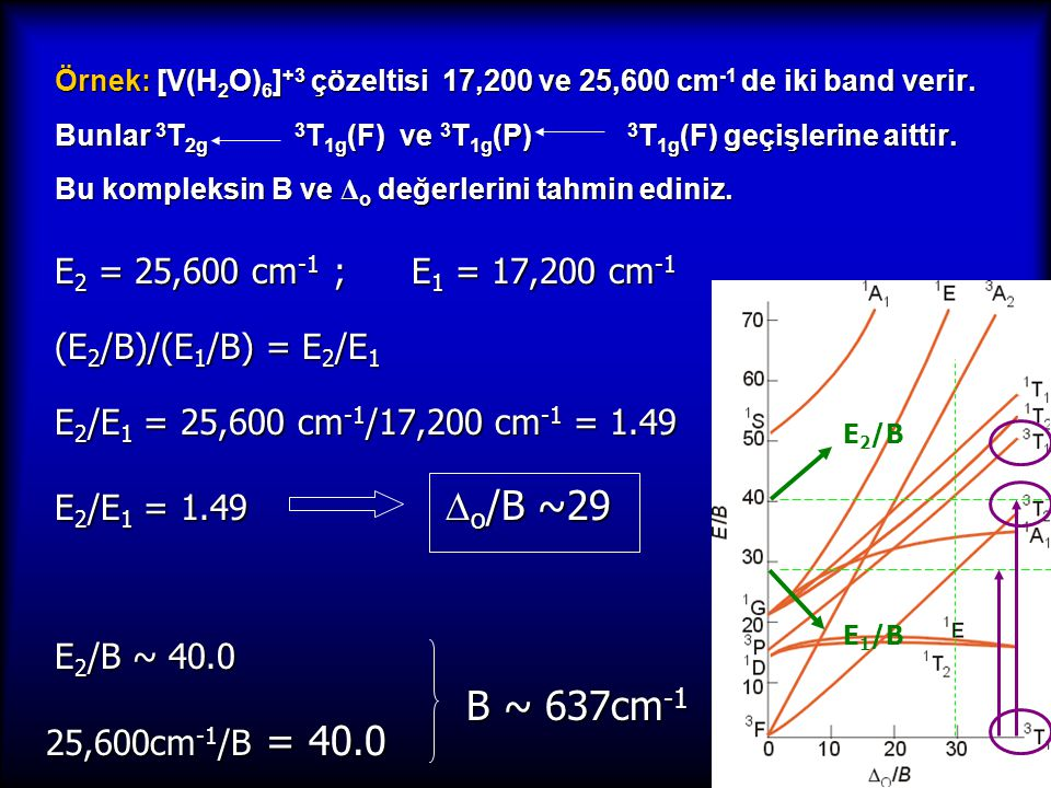 Örnek: [V(H 2 O) 6 ] +3 çözeltisi 17,200 ve 25,600 cm -1 de iki band verir. Bunlar 3 T 2g 3 T 1g (F) ve 3 T 1g (P) 3 T 1g (F) geçişlerine aittir. Bu k