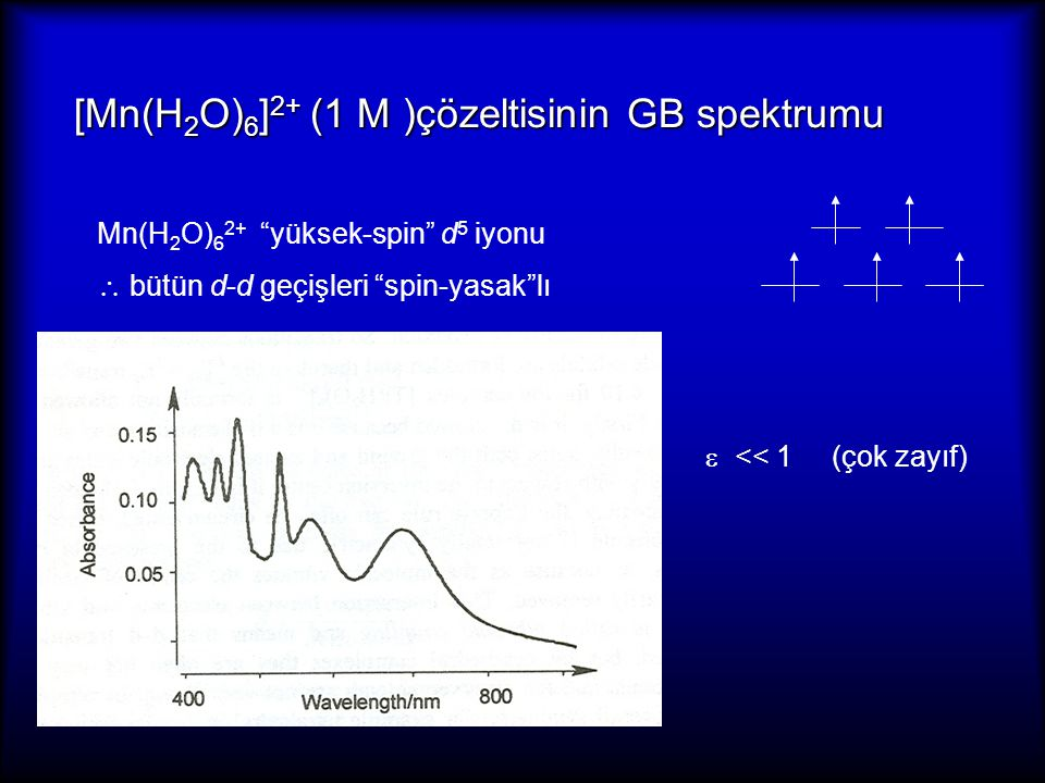 """[Mn(H 2 O) 6 ] 2+ (1 M )çözeltisinin GB spektrumu [Mn(H 2 O) 6 ] 2+ (1 M )çözeltisinin GB spektrumu Mn(H 2 O) 6 2+ """"yüksek-spin"""" d 5 iyonu  bütün d-d"""