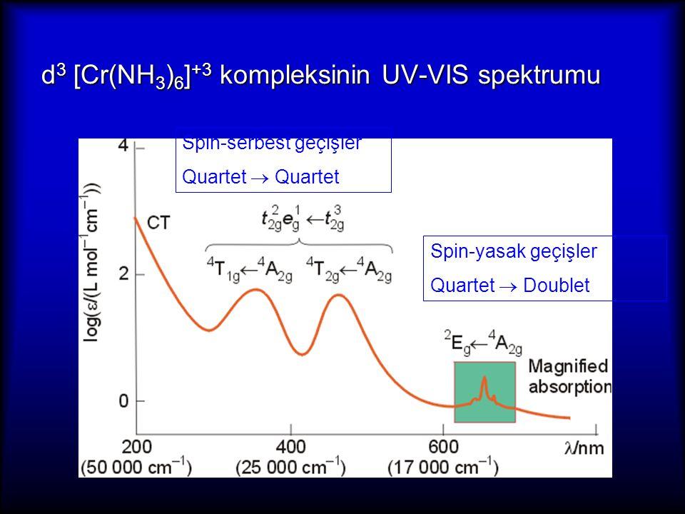 d 3 [Cr(NH 3 ) 6 ] +3 kompleksinin UV-VIS spektrumu Spin-serbest geçişler Quartet  Quartet Spin-yasak geçişler Quartet  Doublet