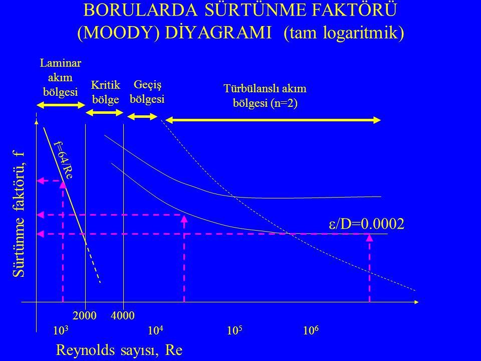 BORULARDA SÜRTÜNME FAKTÖRÜ (MOODY) DİYAGRAMI (tam logaritmik) Laminar akım bölgesi Kritik bölge Türbülanslı akım bölgesi (n=2) Reynolds sayısı, Re Sür