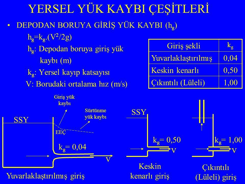 YERSEL YÜK KAYBI ÇEŞİTLERİ DEPODAN BORUYA GİRİŞ YÜK KAYBI (h g ) h g =k g.(V 2 /2g) h g : Depodan boruya giriş yük kaybı (m) k g : Yersel kayıp katsay