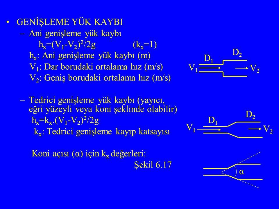 GENİŞLEME YÜK KAYBI –Ani genişleme yük kaybı h x =(V 1 -V 2 ) 2 /2g (k x =1) h x : Ani genişleme yük kaybı (m) V 1 : Dar borudaki ortalama hız (m/s) V