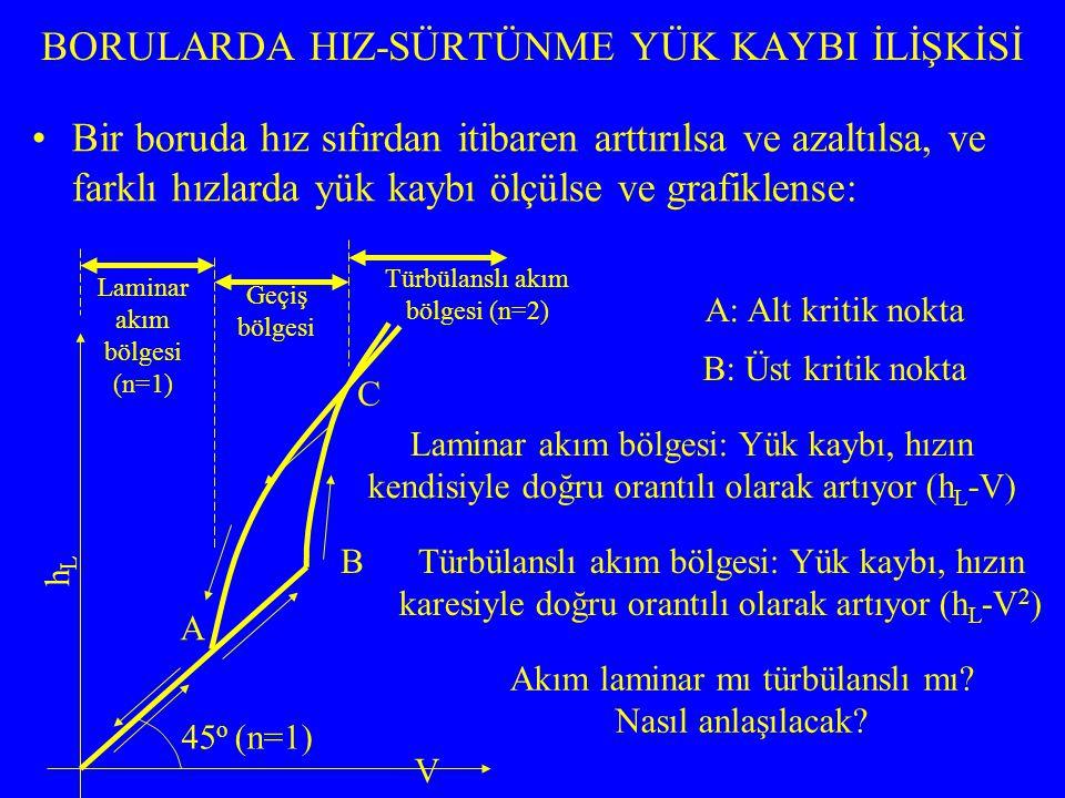 BORUDAN DEPOYA ÇIKIŞ YÜK KAYBI h ç =k ç.(V 2 /2g)= V 2 /2g h ç : Borudan depoya çıkış yük kaybı (m) k ç : Yersel kayıp katsayısı (Depo çok büyük ise, depoda seviye artışı olmadığı kabul edilirse: k ç =1) V: Borudaki ortalama hız (m/s) DARALMA YÜK KAYBI: İkiye ayrılır –Ani daralma yük kaybı h d =k d.(V 2 2 /2g) –Tedrici daralma yük kaybı (ihmal edilebilir) h d =0,04.(V 2 2 /2g) V 2 : Daralan borudaki ortalama hız (m/s) V k ç = 1,00 SSY V1V1 V2V2 D1D1 D2D2 V1V1 V2V2 D1D1 D2D2 D 2 /D 1 0,00,10,20,30,40,50,60,70,80,91,0 kdkd 0,500,450,420,390,360,330,280,220,150,060,00 Ani daralma katsayıları