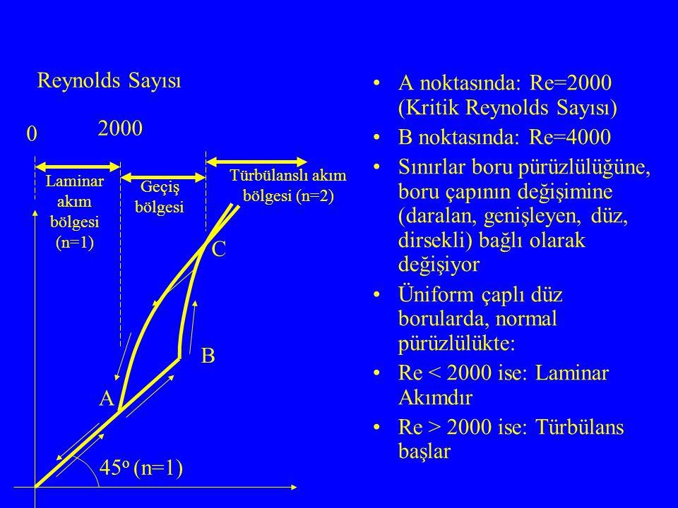 A noktasında: Re=2000 (Kritik Reynolds Sayısı) B noktasında: Re=4000 Sınırlar boru pürüzlülüğüne, boru çapının değişimine (daralan, genişleyen, düz, d