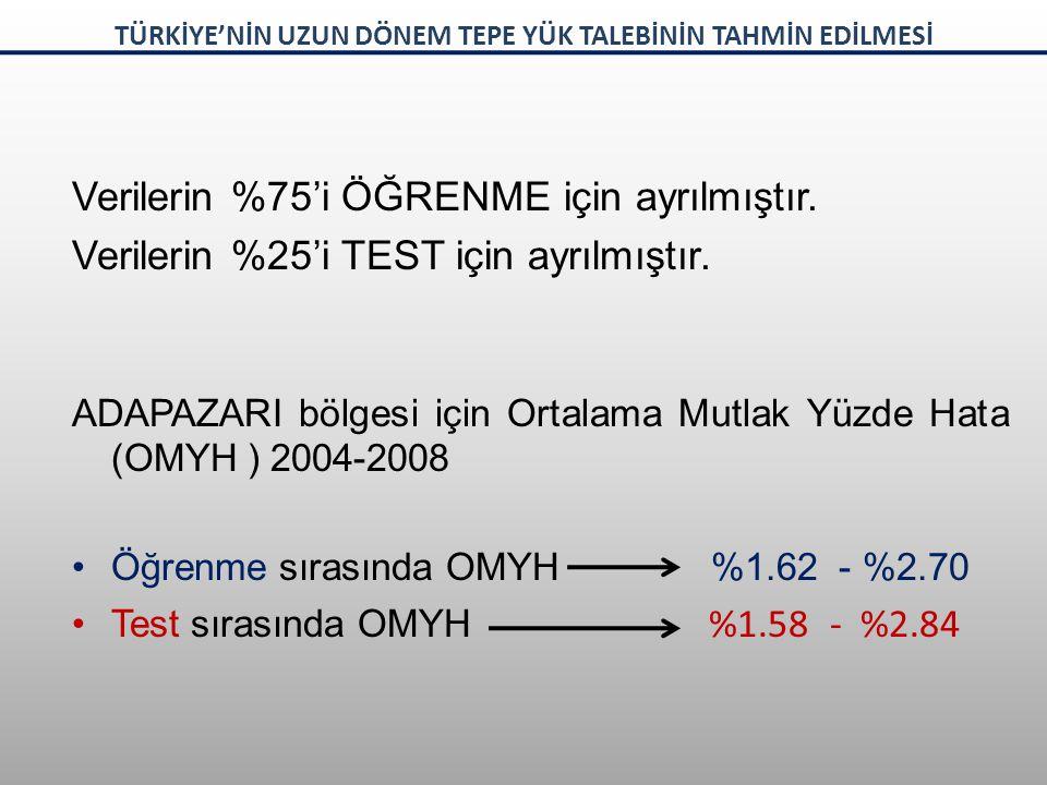 Verilerin %75'i ÖĞRENME için ayrılmıştır. Verilerin %25'i TEST için ayrılmıştır. ADAPAZARI bölgesi için Ortalama Mutlak Yüzde Hata (OMYH ) 2004-2008 Ö