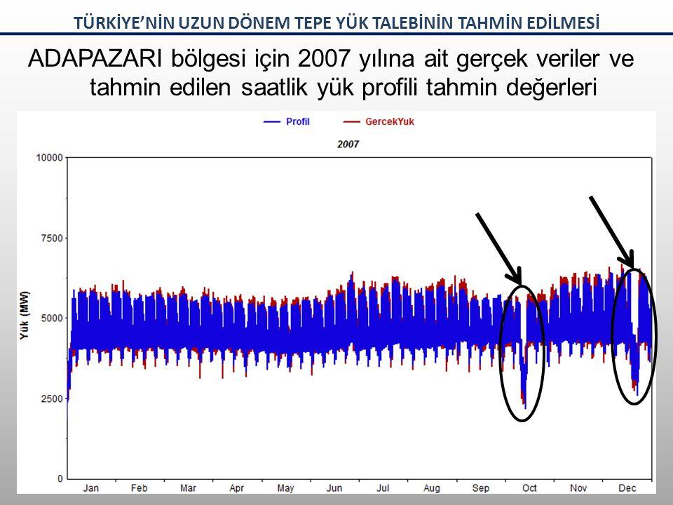 ADAPAZARI bölgesi için 2007 yılına ait gerçek veriler ve tahmin edilen saatlik yük profili tahmin değerleri TÜRKİYE'NİN UZUN DÖNEM TEPE YÜK TALEBİNİN