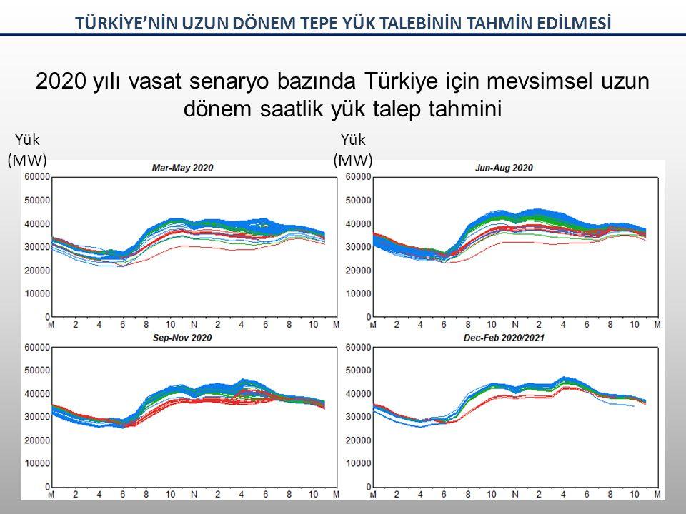 2020 yılı vasat senaryo bazında Türkiye için mevsimsel uzun dönem saatlik yük talep tahmini Yük (MW) Yük (MW) TÜRKİYE'NİN UZUN DÖNEM TEPE YÜK TALEBİNİN TAHMİN EDİLMESİ