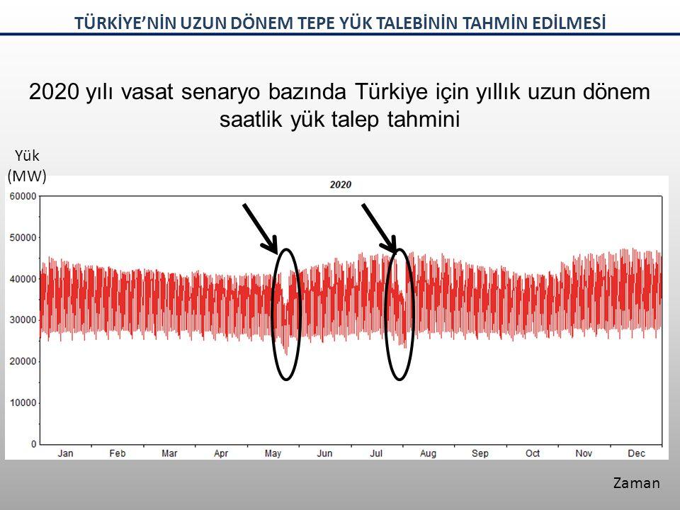 2020 yılı vasat senaryo bazında Türkiye için yıllık uzun dönem saatlik yük talep tahmini Yük (MW) Zaman TÜRKİYE'NİN UZUN DÖNEM TEPE YÜK TALEBİNİN TAHM
