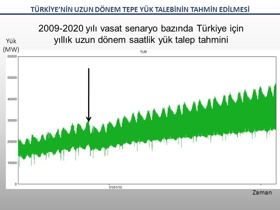 2009-2020 yılı vasat senaryo bazında Türkiye için yıllık uzun dönem saatlik yük talep tahmini Yük (MW) Zaman TÜRKİYE'NİN UZUN DÖNEM TEPE YÜK TALEBİNİN