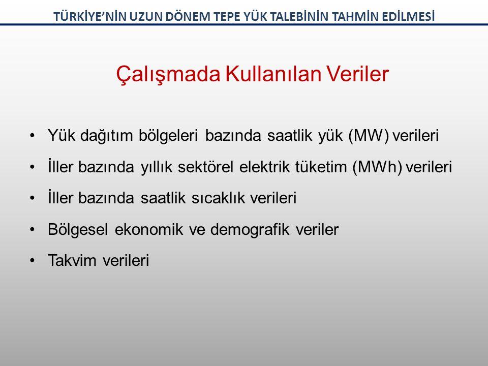 2009-2020 yılı vasat senaryo bazında Türkiye için yıllık uzun dönem saatlik yük talep tahmini Yük (MW) Zaman TÜRKİYE'NİN UZUN DÖNEM TEPE YÜK TALEBİNİN TAHMİN EDİLMESİ