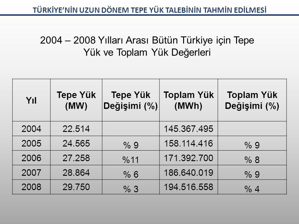 Yıl Kötümser (MW)% Değişim Vasat (MW)% Değişim İyimser (MW)% Değişim 200423.410 200524.570 200626.719 200728.743 200830.059 200928.905%-429.172%-329.559%-2 201030.958%731.910%933.292%13 201133.348%834.539%836.232%9 201234.277%335.683%337.709%4 201335.561%437.203%439.615%5 201436.808%438.707%441.519%5 201537.858%340.019%343.230%4 201638.982%341.424%445.049%4 201740.298%343.077%447.128%5 201841.439%344.572%349.039%4 201942.627%346.158%451.058%4 202043.507%247.430%352.736%3 TÜRKİYE'NİN UZUN DÖNEM TEPE YÜK TALEBİNİN TAHMİN EDİLMESİ