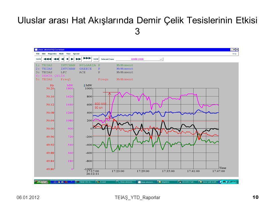 Uluslar arası Hat Akışlarında Demir Çelik Tesislerinin Etkisi 3 06.01.2012TEİAŞ_YTD_Raporlar 10 600 MW, 90 sn