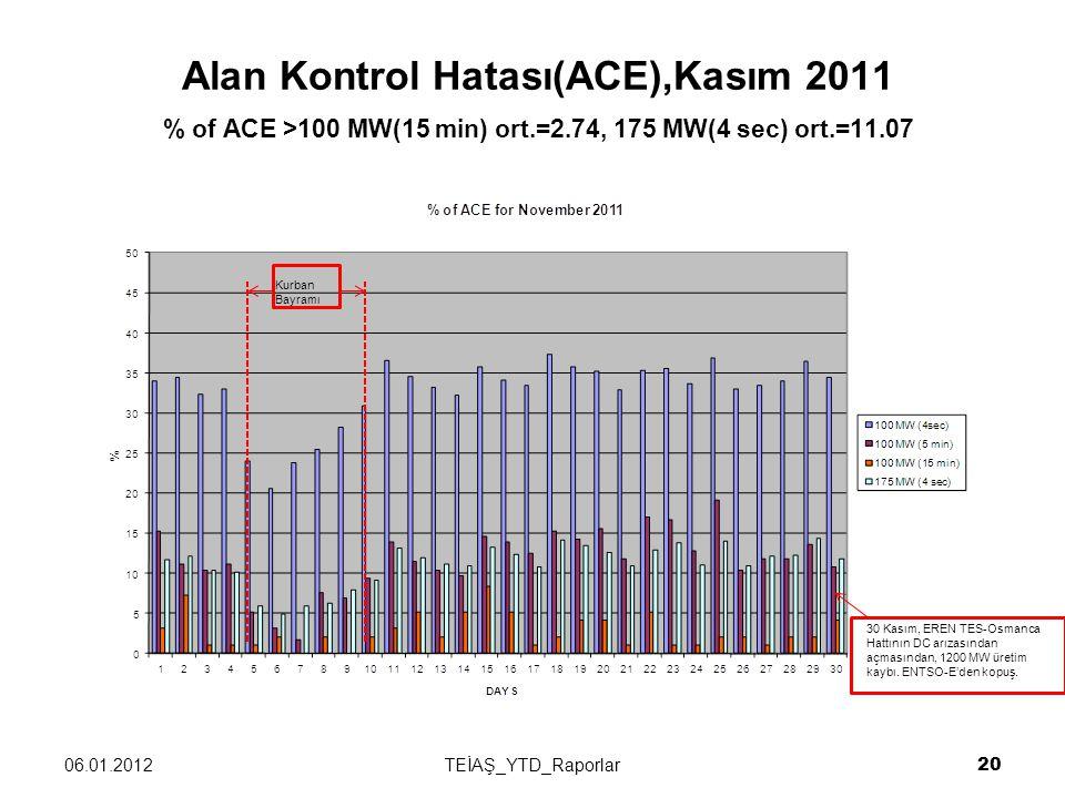 Alan Kontrol Hatası(ACE),Kasım 2011 % of ACE >100 MW(15 min) ort.=2.74, 175 MW(4 sec) ort.=11.07 06.01.2012TEİAŞ_YTD_Raporlar 20 30 Kasım, EREN TES-Osmanca Hattının DC arızasından açmasından, 1200 MW üretim kaybı.