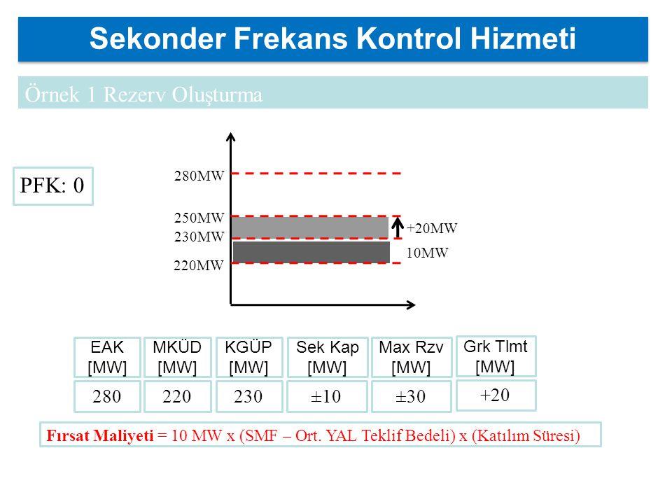 +20MW YAL 250MW 280MW 10MW 220MW 230MW Sekonder Frekans Kontrol Hizmeti 280 Örnek 1 Rezerv Oluşturma EAK [MW] 220 MKÜD [MW] 230 KGÜP [MW] ±10 Max Rzv [MW] ±30 Sek Kap [MW] +20 Grk Tlmt [MW] Fırsat Maliyeti = 10 MW x (SMF – Ort.