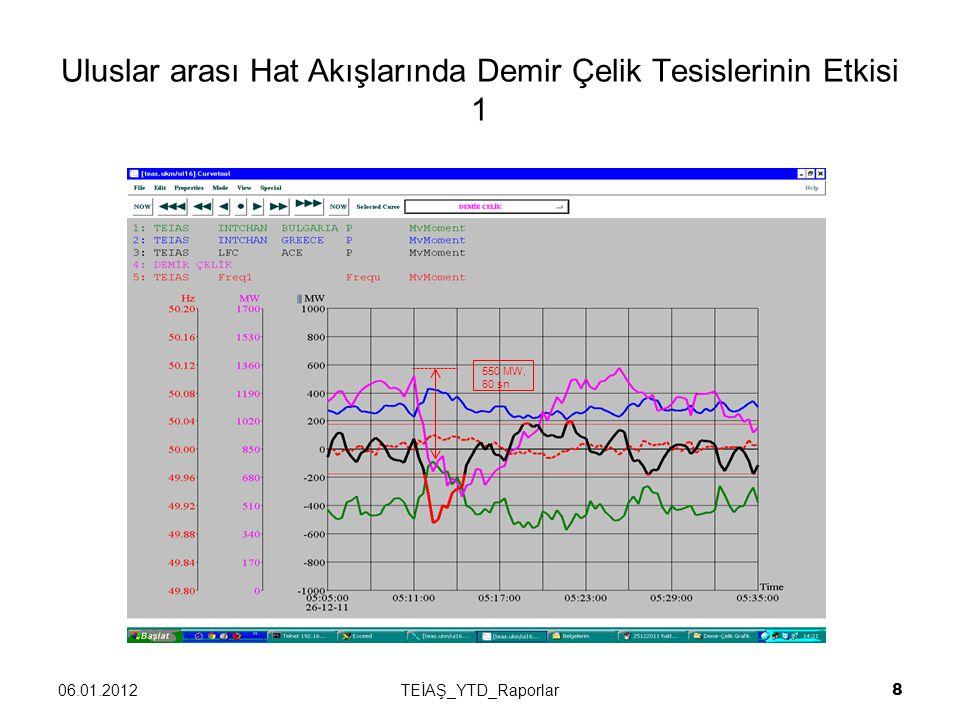 Uluslar arası Hat Akışlarında Demir Çelik Tesislerinin Etkisi 1 06.01.2012TEİAŞ_YTD_Raporlar 8 550 MW, 60 sn