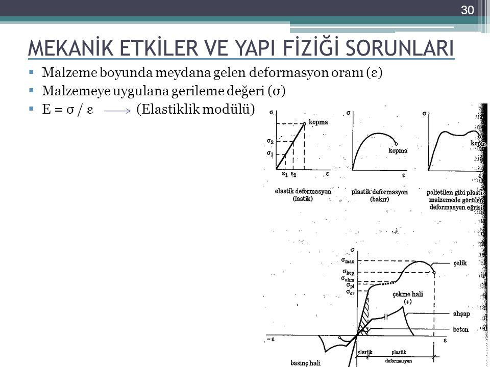 MEKANİK ETKİLER VE YAPI FİZİĞİ SORUNLARI  Malzeme boyunda meydana gelen deformasyon oranı (ε)  Malzemeye uygulana gerileme değeri (σ)  E = σ / ε (Elastiklik modülü) 30