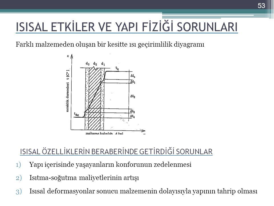 ISISAL ETKİLER VE YAPI FİZİĞİ SORUNLARI Farklı malzemeden oluşan bir kesitte ısı geçirimlilik diyagramı 53 ISISAL ÖZELLİKLERİN BERABERİNDE GETİRDİĞİ SORUNLAR 1)Yapı içerisinde yaşayanların konforunun zedelenmesi 2)Isıtma-soğutma maliyetlerinin artışı 3)Isısal deformasyonlar sonucu malzemenin dolayısıyla yapının tahrip olması