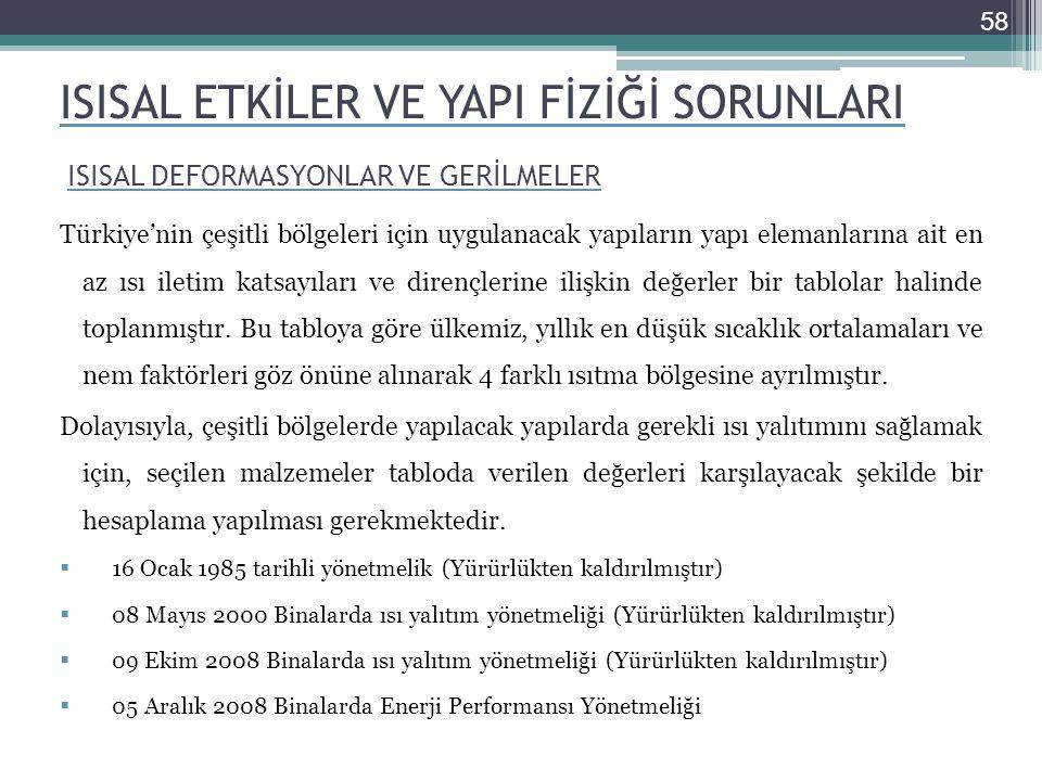 ISISAL ETKİLER VE YAPI FİZİĞİ SORUNLARI Türkiye'nin çeşitli bölgeleri için uygulanacak yapıların yapı elemanlarına ait en az ısı iletim katsayıları ve dirençlerine ilişkin değerler bir tablolar halinde toplanmıştır.