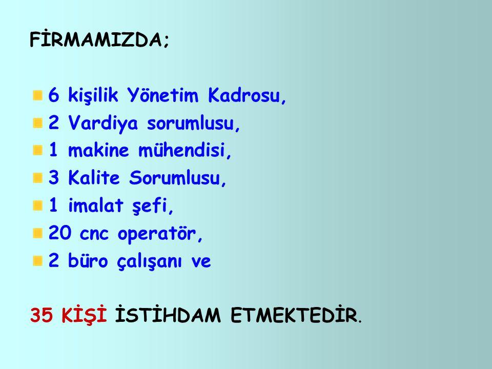 FİRMAMIZDA; 6 kişilik Yönetim Kadrosu, 2 Vardiya sorumlusu, 1 makine mühendisi, 3 Kalite Sorumlusu, 1 imalat şefi, 20 cnc operatör, 2 büro çalışanı ve