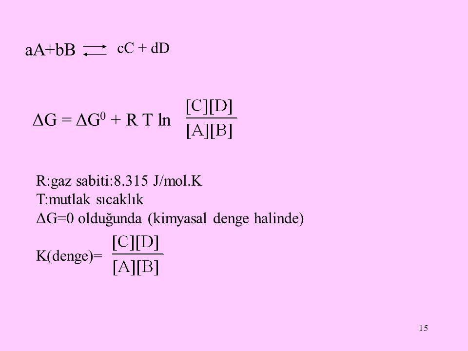 15 aA+bB cC + dD ΔG = ΔG 0 + R T ln R:gaz sabiti:8.315 J/mol.K T:mutlak sıcaklık ΔG=0 olduğunda (kimyasal denge halinde) K(denge)=