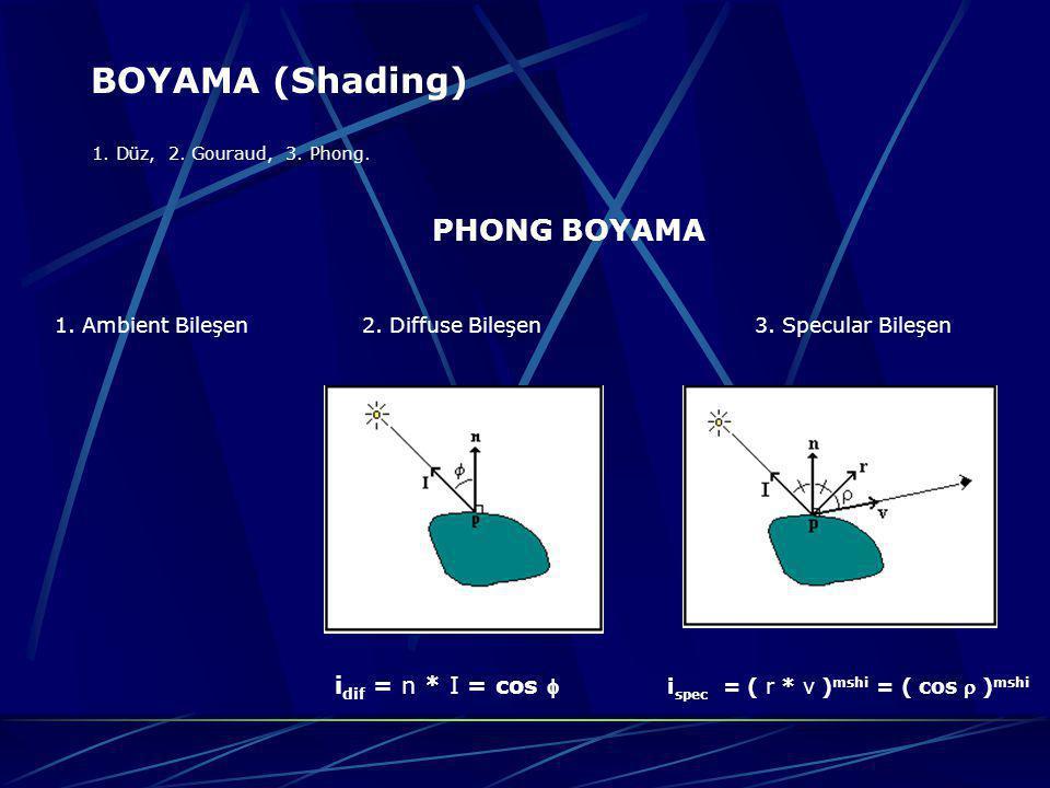 BOYAMA (Shading) 1. Düz, 2. Gouraud, 3. Phong. PHONG BOYAMA 1. Ambient Bileşen 2. Diffuse Bileşen 3. Specular Bileşen i dif = n * I = cos  i spec = (