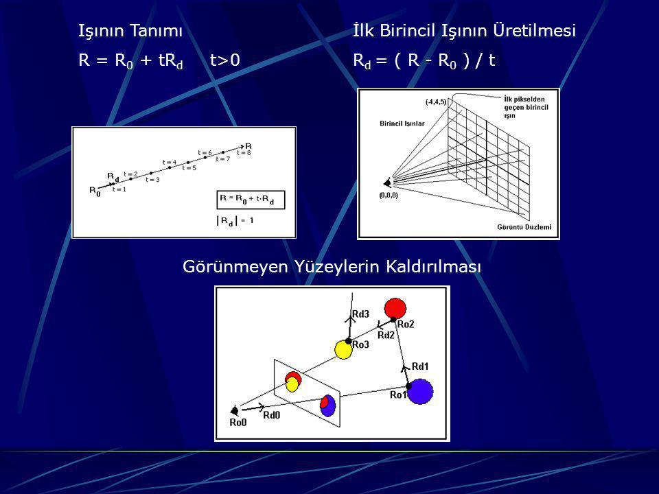 IŞIN-NESNE KESİŞİM TESTLERİ Vektörel İşlemler : Skaler Çarpım ( R = R1 * R2 = R1 x R2 x + R1 y R2 y + R1 z R2 z ) Vektörel Çarpım ( R = R1 x R2 = [ R1 y R2 z - R1 z R2 y R1 z R2 x - R1 x R2 z R1 x R2 y – R1 y R2 x ] ) Barisentrik Koordinatlar