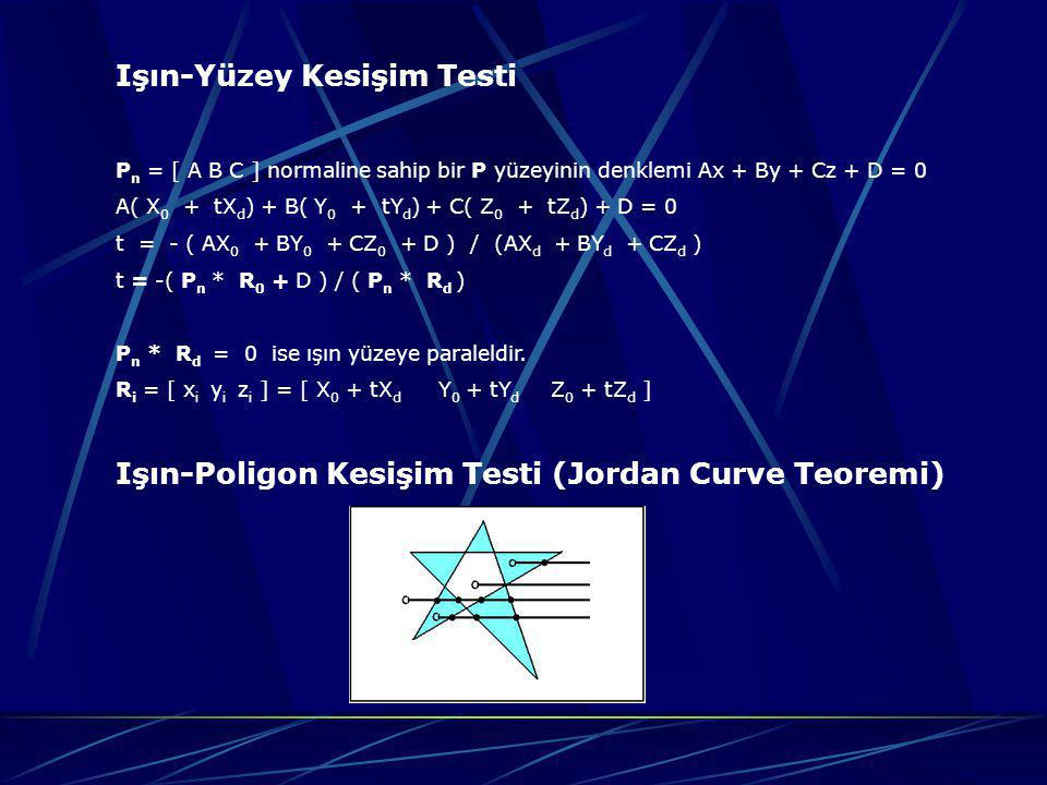 Işın-Yüzey Kesişim Testi P n = [ A B C ] normaline sahip bir P yüzeyinin denklemi Ax + By + Cz + D = 0 A( X 0 + tX d ) + B( Y 0 + tY d ) + C( Z 0 + tZ
