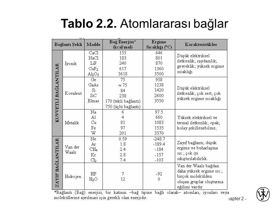 Chapter 2 - Tablo 2.2. Atomlararası bağlar