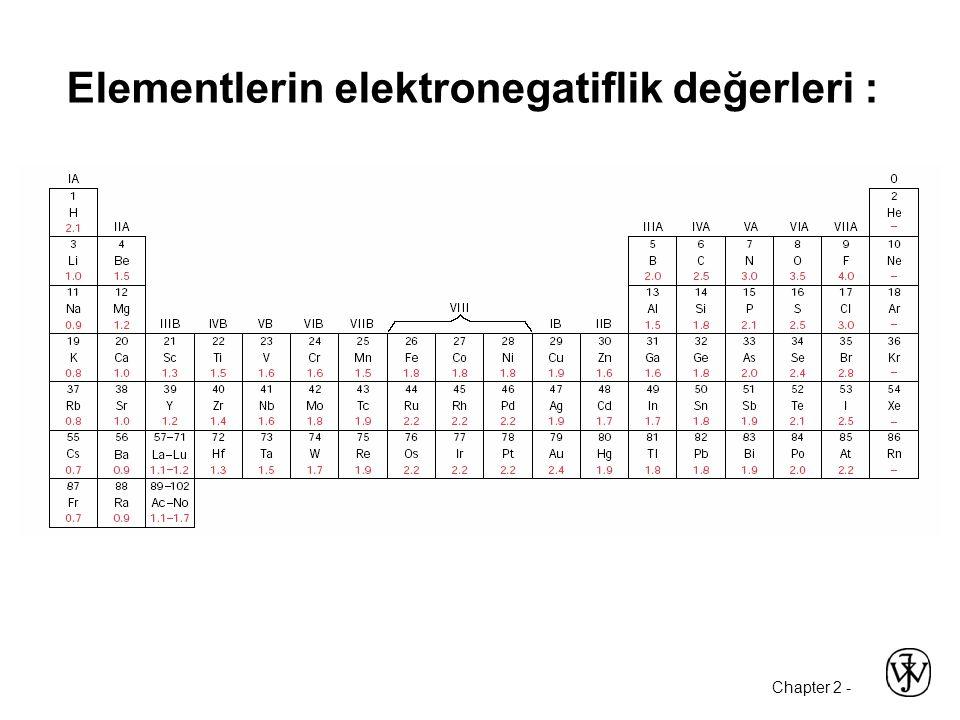 Chapter 2 - Elementlerin elektronegatiflik değerleri :