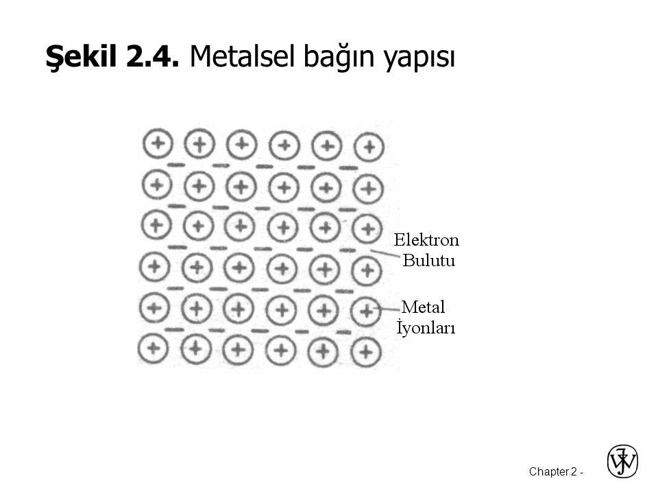 Chapter 2 - Şekil 2.4. Metalsel bağın yapısı
