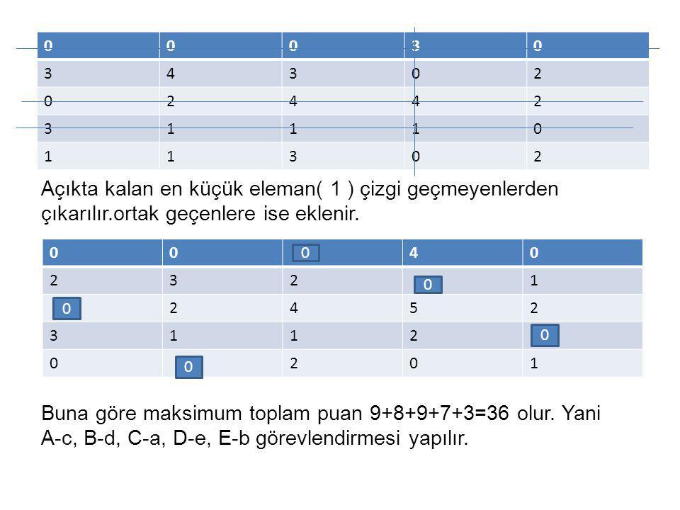Açıkta kalan en küçük eleman( 1 ) çizgi geçmeyenlerden çıkarılır.ortak geçenlere ise eklenir. Buna göre maksimum toplam puan 9+8+9+7+3=36 olur. Yani A