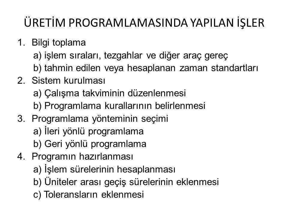 ÜRETİM PROGRAMLAMASINDA YAPILAN İŞLER 1.Bilgi toplama a) işlem sıraları, tezgahlar ve diğer araç gereç b) tahmin edilen veya hesaplanan zaman standartları 2.Sistem kurulması a) Çalışma takviminin düzenlenmesi b) Programlama kurallarının belirlenmesi 3.Programlama yönteminin seçimi a) İleri yönlü programlama b) Geri yönlü programlama 4.Programın hazırlanması a) İşlem sürelerinin hesaplanması b) Üniteler arası geçiş sürelerinin eklenmesi c) Toleransların eklenmesi