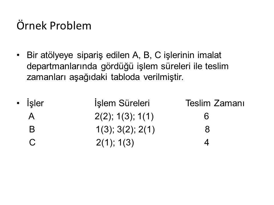 Örnek Problem Bir atölyeye sipariş edilen A, B, C işlerinin imalat departmanlarında gördüğü işlem süreleri ile teslim zamanları aşağıdaki tabloda verilmiştir.