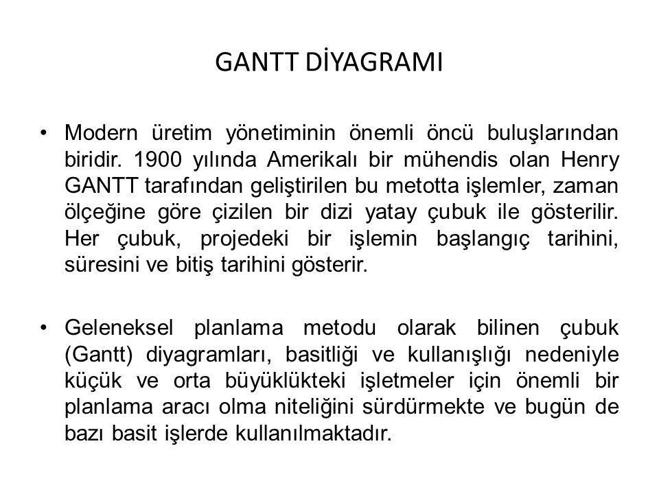 GANTT DİYAGRAMI Modern üretim yönetiminin önemli öncü buluşlarından biridir. 1900 yılında Amerikalı bir mühendis olan Henry GANTT tarafından geliştiri