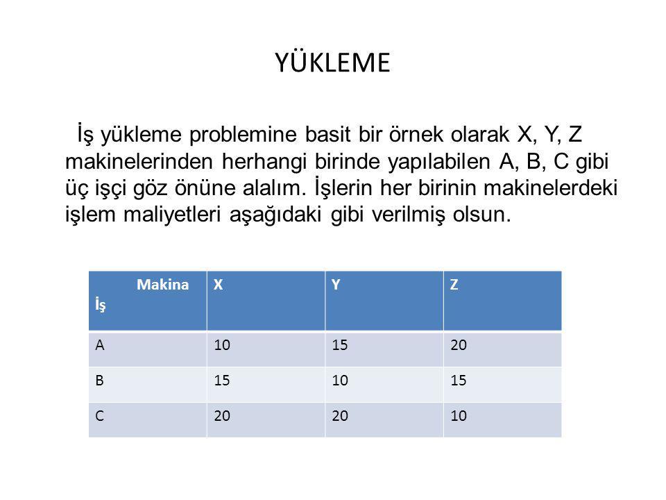 YÜKLEME İş yükleme problemine basit bir örnek olarak X, Y, Z makinelerinden herhangi birinde yapılabilen A, B, C gibi üç işçi göz önüne alalım. İşleri
