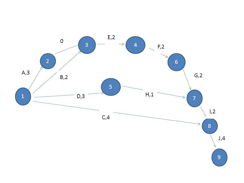 1 2 34 5 6 7 8 9 A,3 B,2 D,3 C,4 E,2 F,2 G,2 I,2 J,4 H,1 0