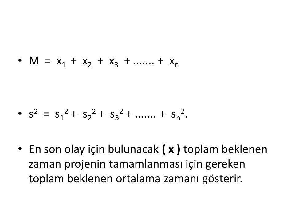 M = x 1 + x 2 + x 3 +....... + x n s 2 = s 1 2 + s 2 2 + s 3 2 +....... + s n 2. En son olay için bulunacak ( x ) toplam beklenen zaman projenin tamam