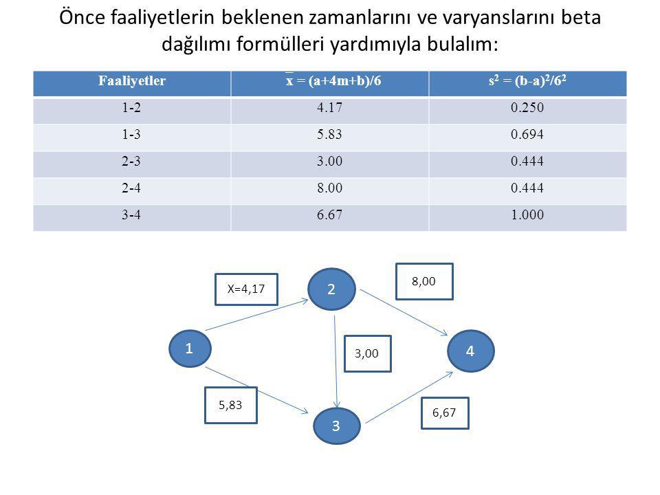 Önce faaliyetlerin beklenen zamanlarını ve varyanslarını beta dağılımı formülleri yardımıyla bulalım: Faaliyetler  x = (a+4m+b)/6 s 2 = (b-a) 2 /6 2 1-24.170.250 1-35.830.694 2-33.000.444 2-48.000.444 3-46.671.000 1 2 3 4 X=4,17 8,00 5,83 6,67 3,00