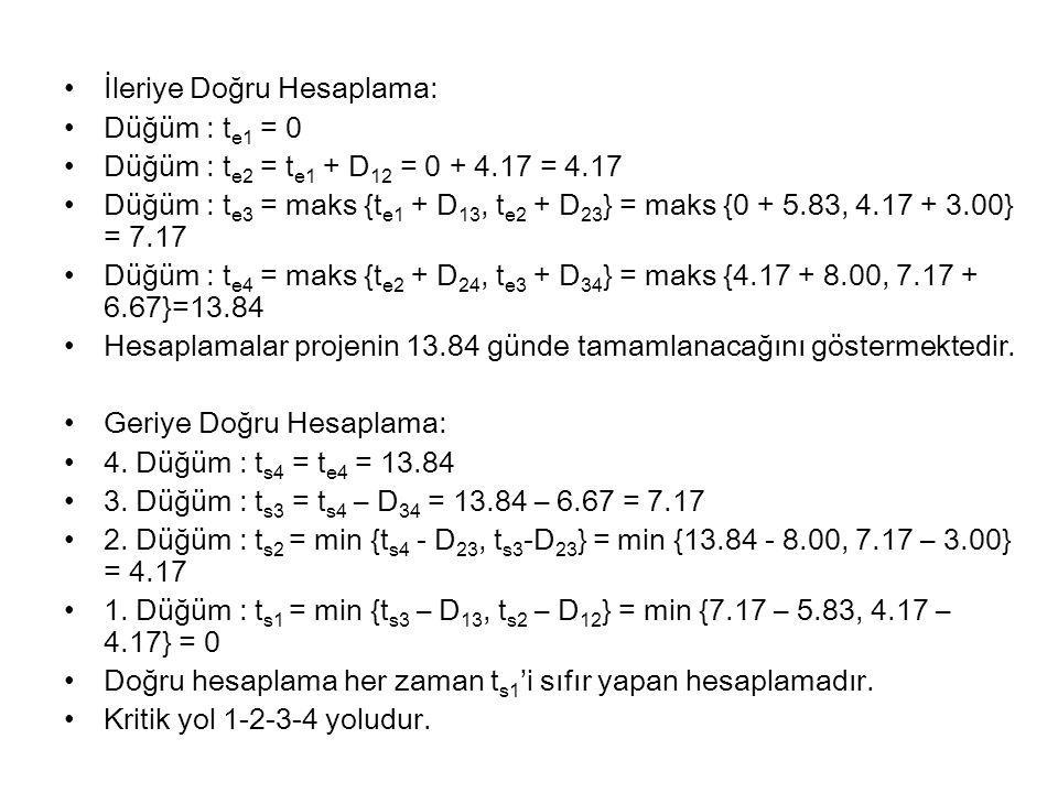 İleriye Doğru Hesaplama: Düğüm : t e1 = 0 Düğüm : t e2 = t e1 + D 12 = 0 + 4.17 = 4.17 Düğüm : t e3 = maks {t e1 + D 13, t e2 + D 23 } = maks {0 + 5.83, 4.17 + 3.00} = 7.17 Düğüm : t e4 = maks {t e2 + D 24, t e3 + D 34 } = maks {4.17 + 8.00, 7.17 + 6.67}=13.84 Hesaplamalar projenin 13.84 günde tamamlanacağını göstermektedir.