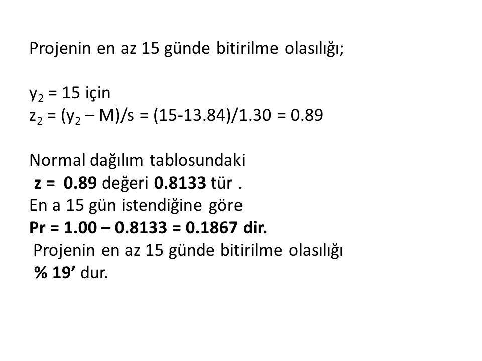 Projenin en az 15 günde bitirilme olasılığı; y 2 = 15 için z 2 = (y 2 – M)/s = (15-13.84)/1.30 = 0.89 Normal dağılım tablosundaki z = 0.89 değeri 0.81