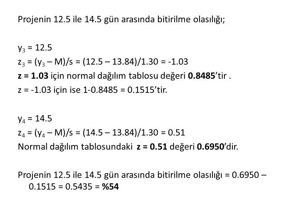 Projenin 12.5 ile 14.5 gün arasında bitirilme olasılığı; y 3 = 12.5 z 3 = (y 3 – M)/s = (12.5 – 13.84)/1.30 = -1.03 z = 1.03 için normal dağılım tablosu değeri 0.8485'tir.