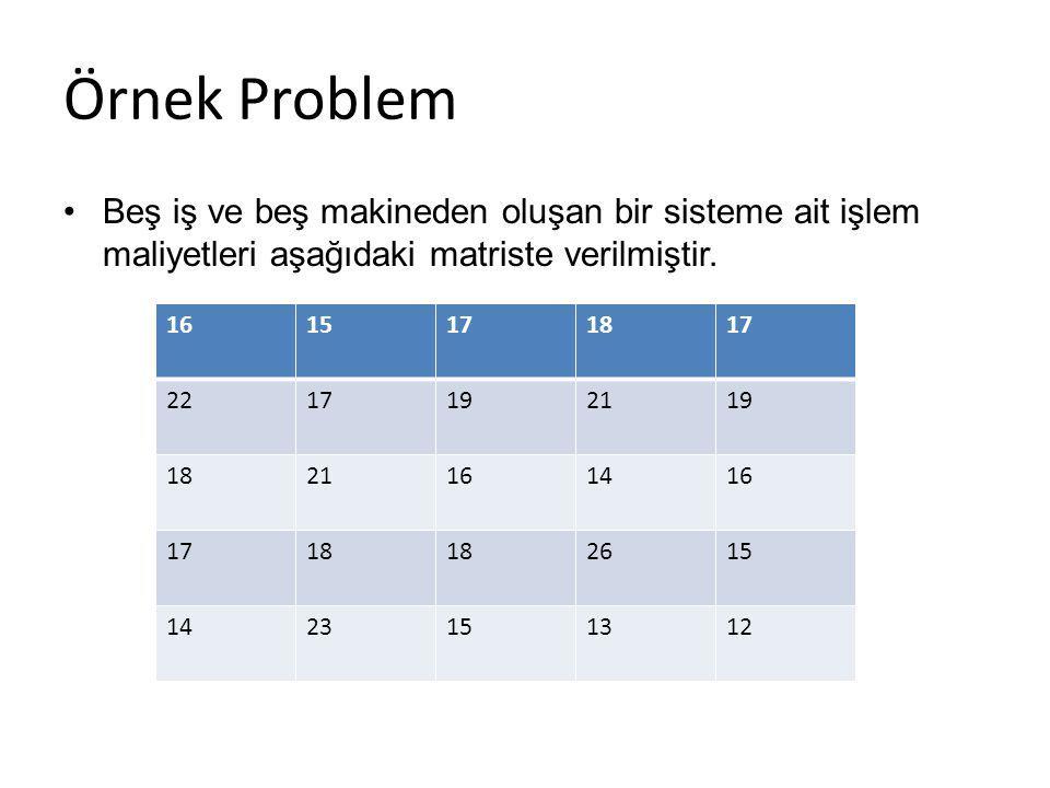 Örnek Problem Beş iş ve beş makineden oluşan bir sisteme ait işlem maliyetleri aşağıdaki matriste verilmiştir. 1615171817 2217192119 1821161416 1718 2