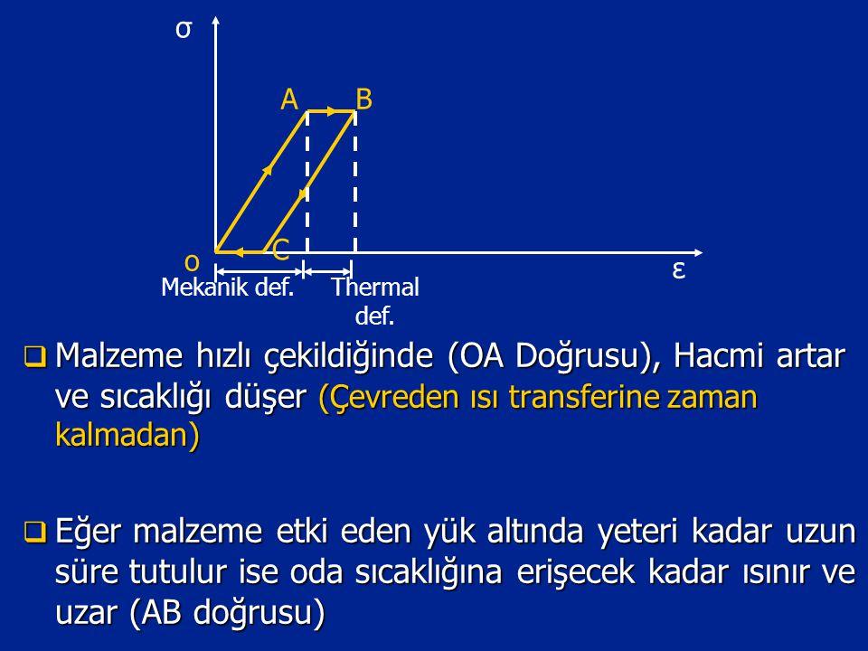  Malzeme hızlı çekildiğinde (OA Doğrusu), Hacmi artar ve sıcaklığı düşer (Çevreden ısı transferine zaman kalmadan)  Eğer malzeme etki eden yük altında yeteri kadar uzun süre tutulur ise oda sıcaklığına erişecek kadar ısınır ve uzar (AB doğrusu) σ ε Mekanik def.