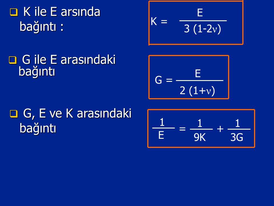  G ile E arasındaki bağıntı G = E 2 (1+ ν )  G, E ve K arasındaki bağıntı E 1 1 = 1 + 9K3G K = E 3 (1-2 ν )  K ile E arsında bağıntı :