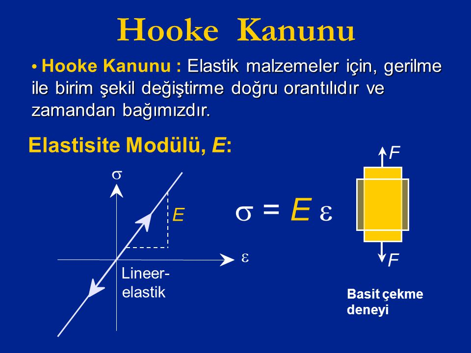 Hooke Kanunu Elastisite Modülü, E: Elastik malzemeler için, gerilme ile birim şekil değiştirme doğru orantılıdır ve zamandan bağımızdır. Hooke Kanunu