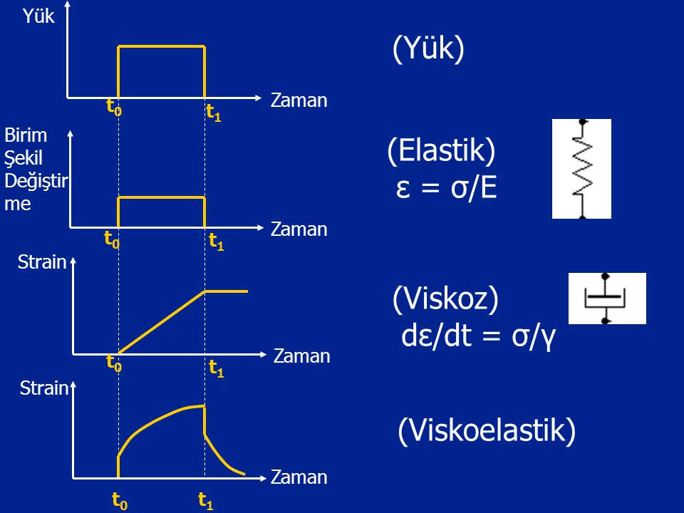 (Yük) t1t1 Zaman Strain Yük Strain Birim Şekil Değiştir me Zaman t0t0 t0t0 t0t0 t0t0 t1t1 t1t1 t1t1 (Elastik) ε = σ/E (Viskoz) dε/dt = σ/γ (Viskoelast