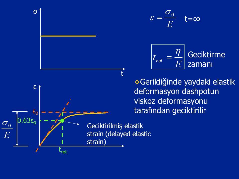 σ t ε t ret ε0ε0 Geciktirilmiş elastik strain (delayed elastic strain) 0.63ε 0 t=∞ Geciktirme zamanı  Gerildiğinde yaydaki elastik deformasyon dashpo